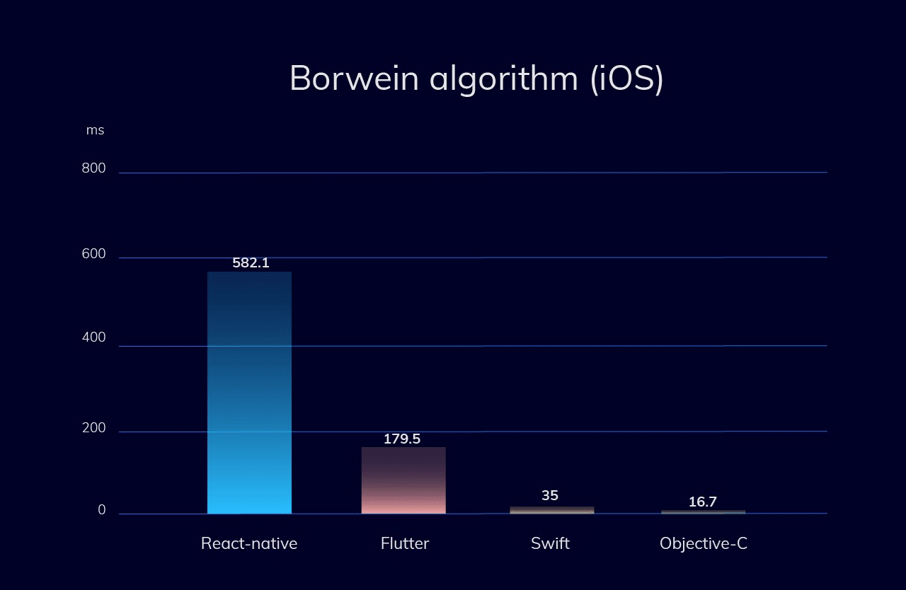 CPU-intensive test (Borwein algorithm) - iOS