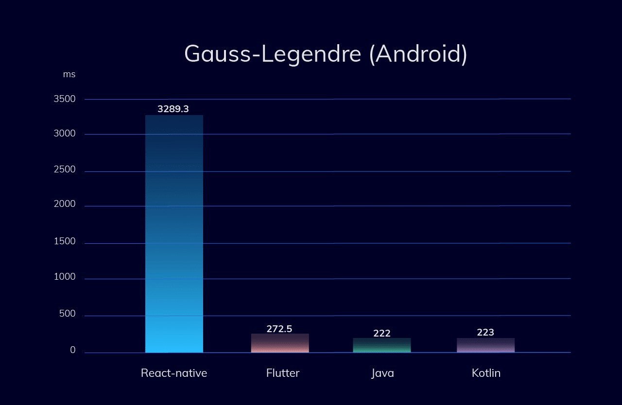 CPU-intensive test (Gauss–Legendre algorithm) - Android