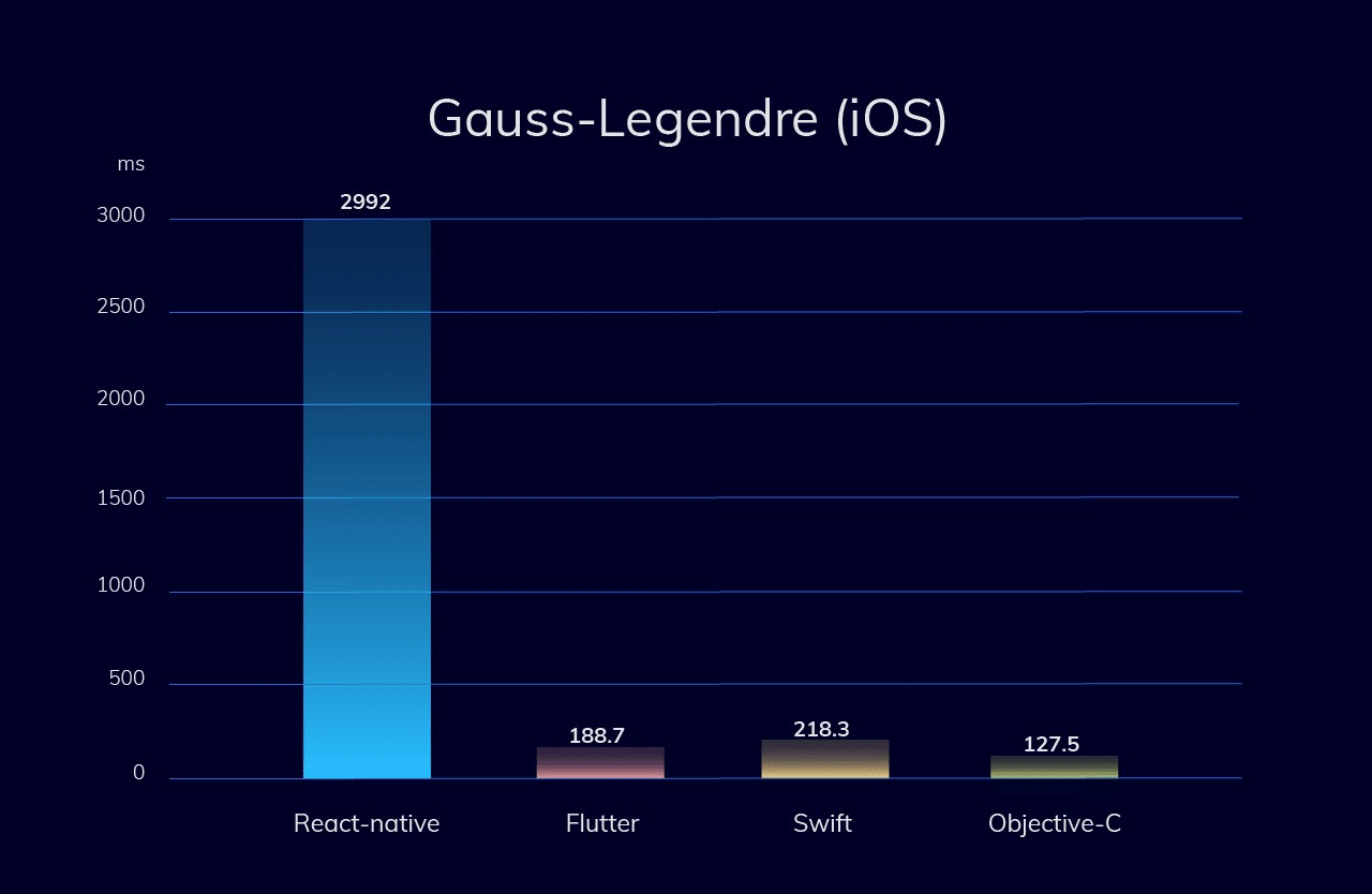 CPU-intensive test (Gauss–Legendre algorithm) - iOS